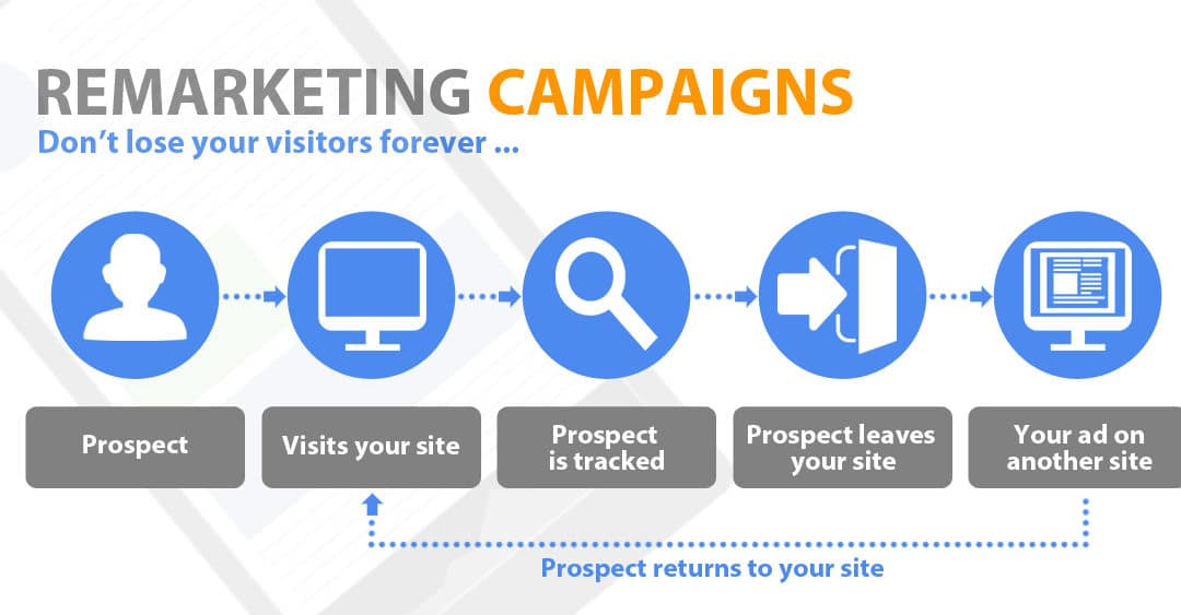 Remarketing e Retargeting: come inseguire i leads