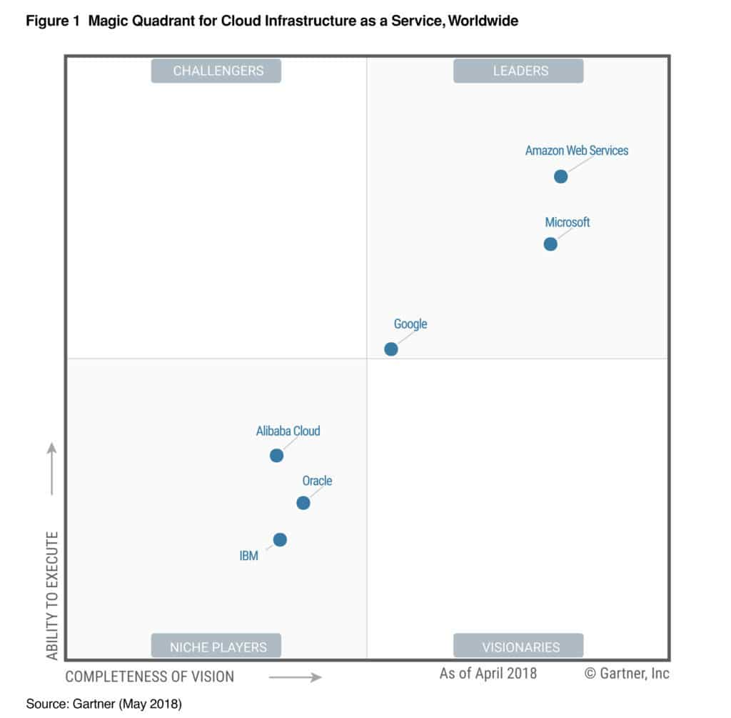 magic quadrant AWS